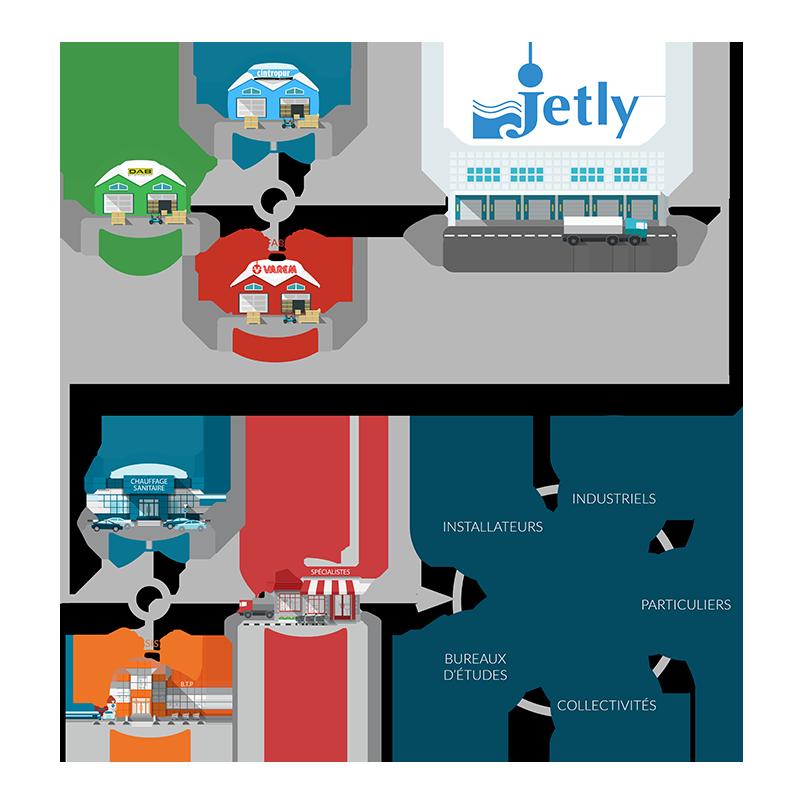 Schéma distribution Jetly